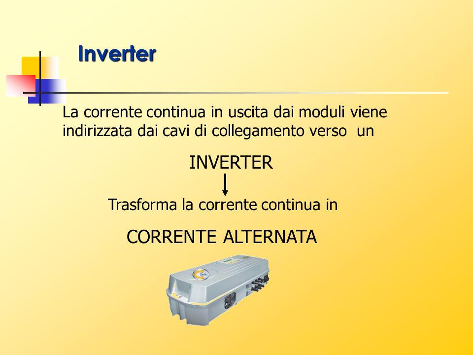 La corrente continua in uscita dai moduli viene indirizzata dai cavi di collegamento verso un INVERTER Trasforma la corrente continua in CORRENTE ALTE