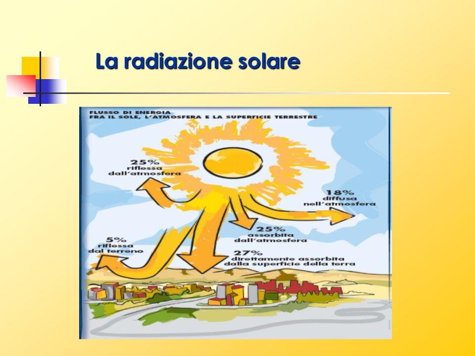 La radiazione solare