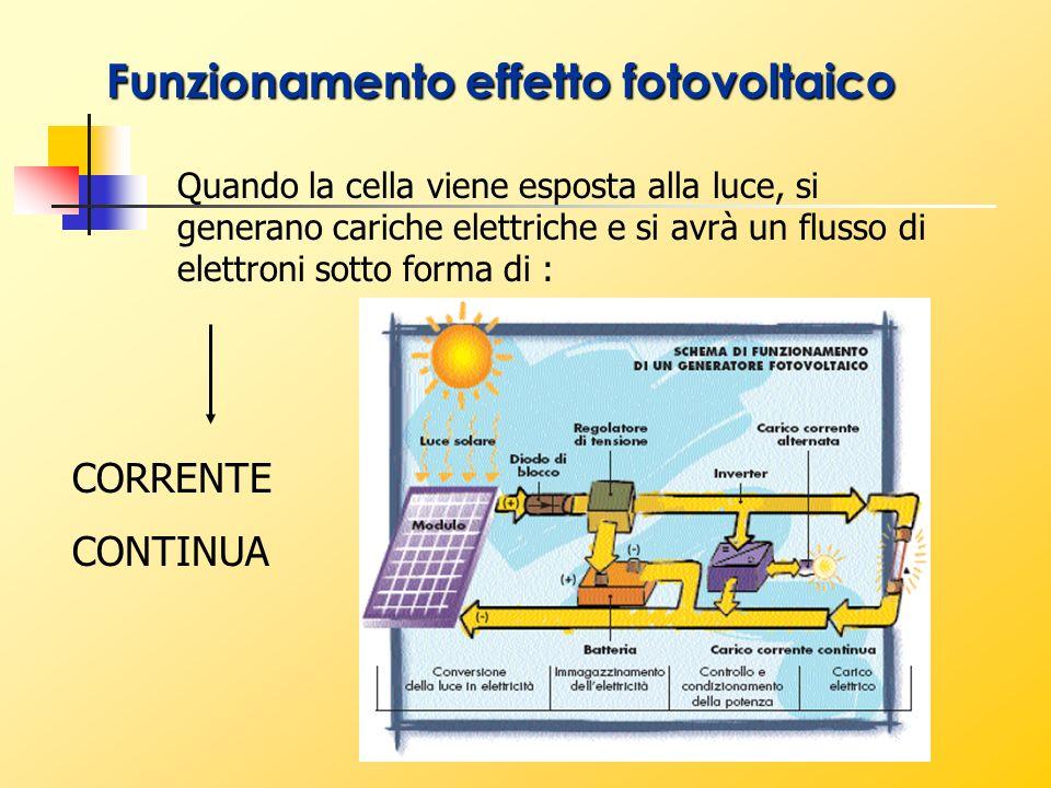 Quando la cella viene esposta alla luce, si generano cariche elettriche e si avrà un flusso di elettroni sotto forma di : CORRENTE CONTINUA Funzioname
