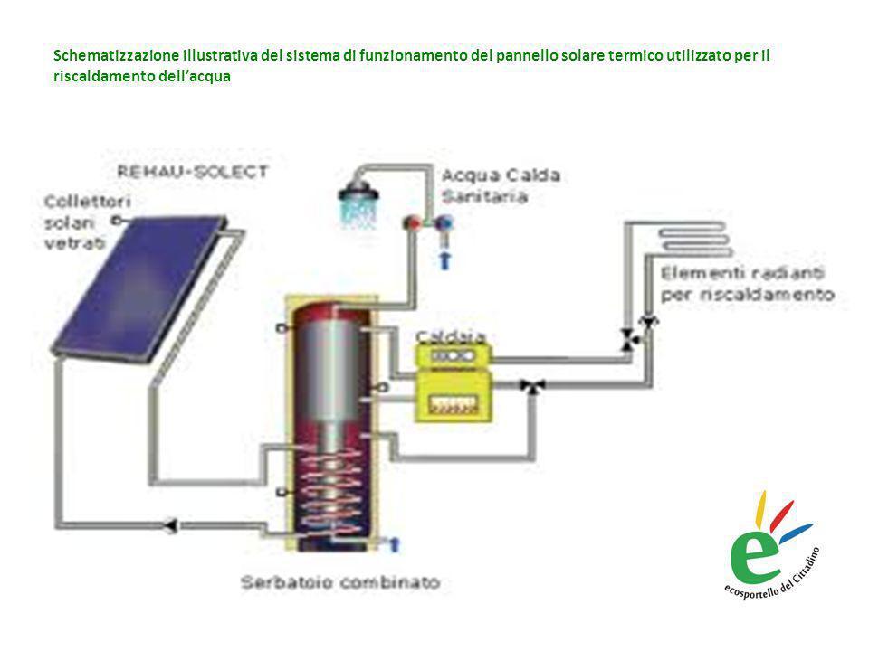 Schematizzazione illustrativa del sistema di funzionamento del pannello solare termico utilizzato per il riscaldamento dellacqua