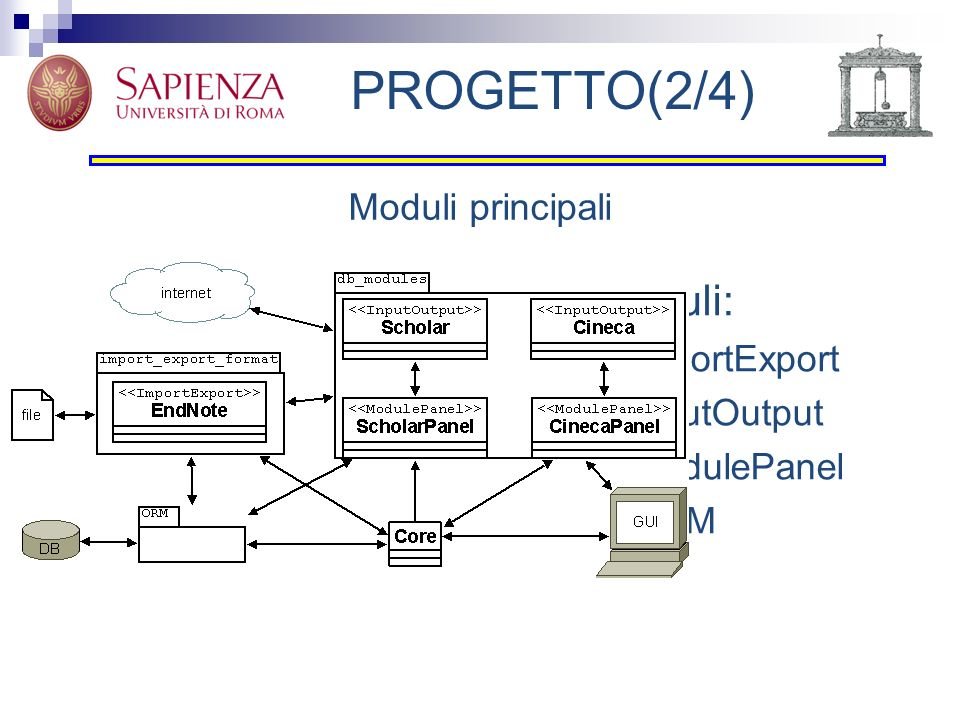 PROGETTO(2/4) Moduli: ImportExport InputOutput ModulePanel ORM Moduli principali