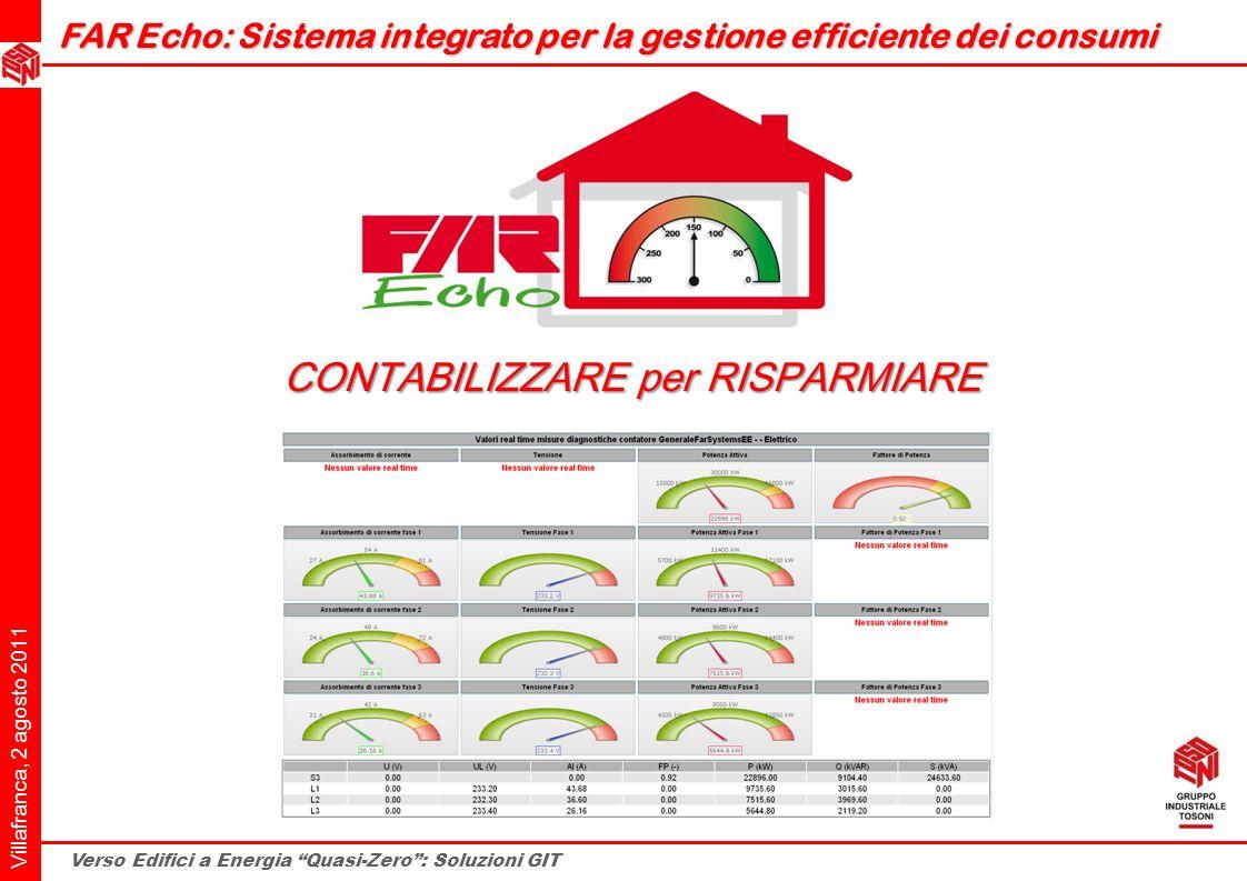 Villafranca, 2 agosto 2011 Verso Edifici a Energia Quasi-Zero: Soluzioni GIT FAR Echo: Sistema integrato per la gestione efficiente dei consumi CONTAB