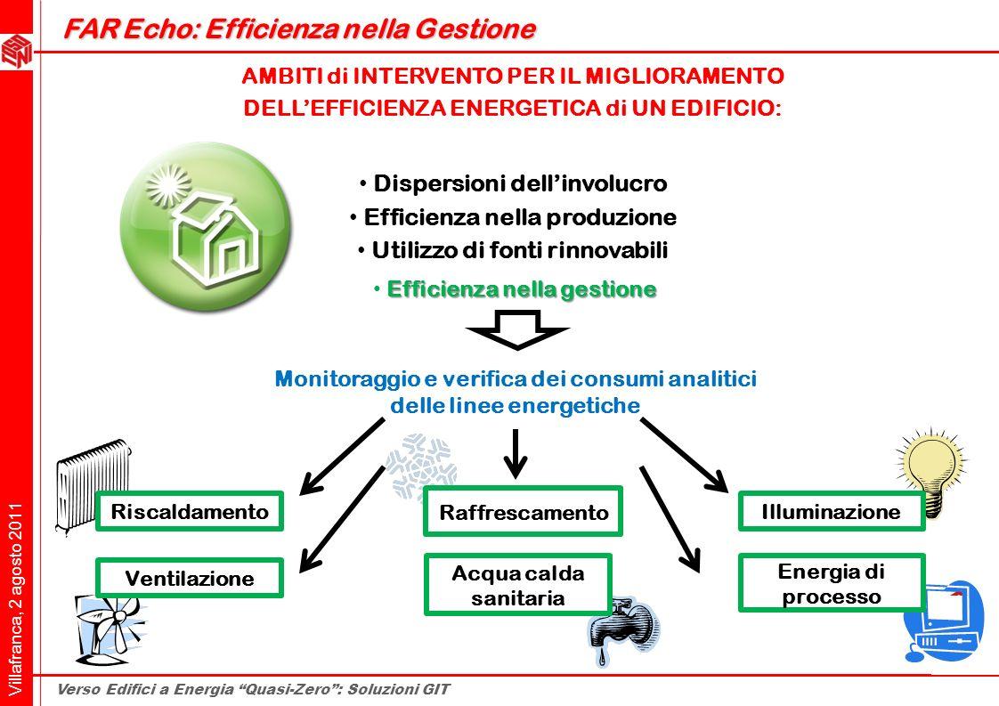 Villafranca, 2 agosto 2011 Verso Edifici a Energia Quasi-Zero: Soluzioni GIT Energia di processo AMBITI di INTERVENTO PER IL MIGLIORAMENTO DELLEFFICIE
