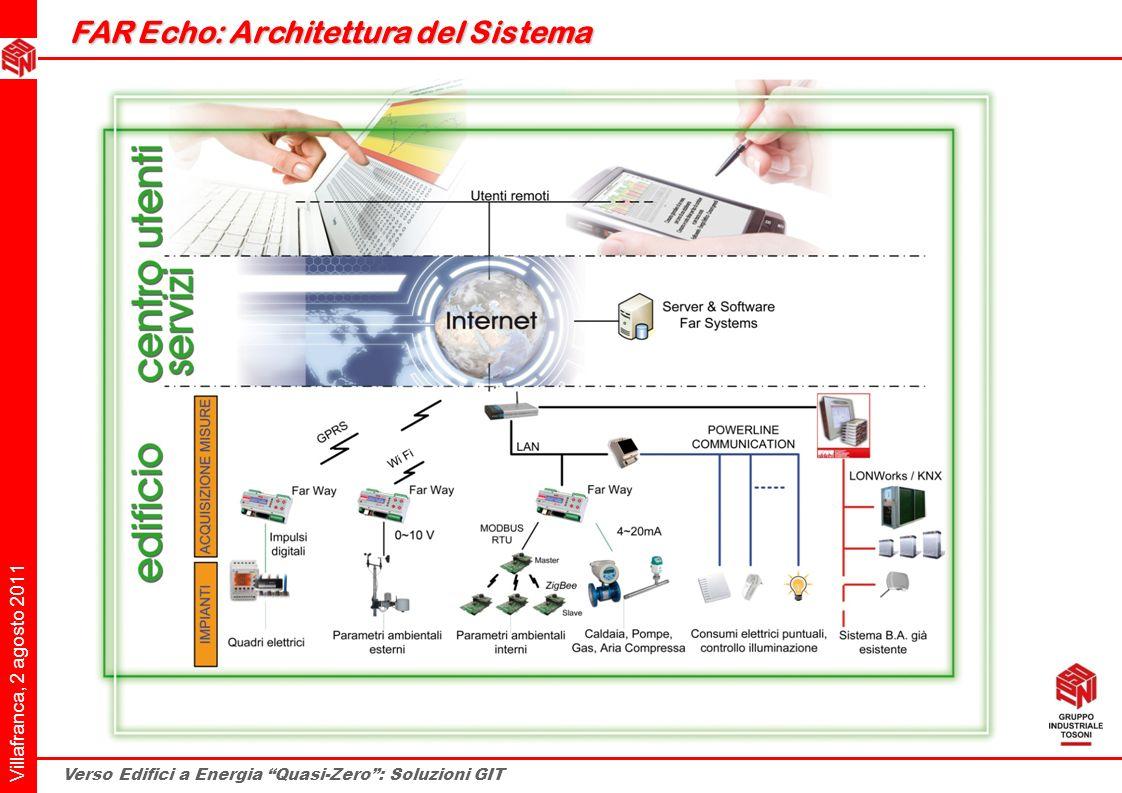 Villafranca, 2 agosto 2011 Verso Edifici a Energia Quasi-Zero: Soluzioni GIT FAR Echo: Architettura del Sistema FAR Echo: Architettura del Sistema