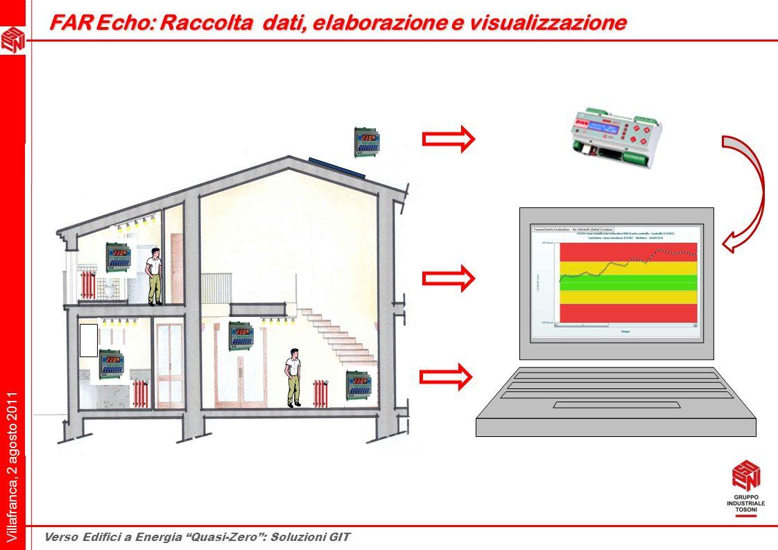 Villafranca, 2 agosto 2011 Verso Edifici a Energia Quasi-Zero: Soluzioni GIT FAR Echo: Raccolta dati, elaborazione e visualizzazione FAR Echo: Raccolt