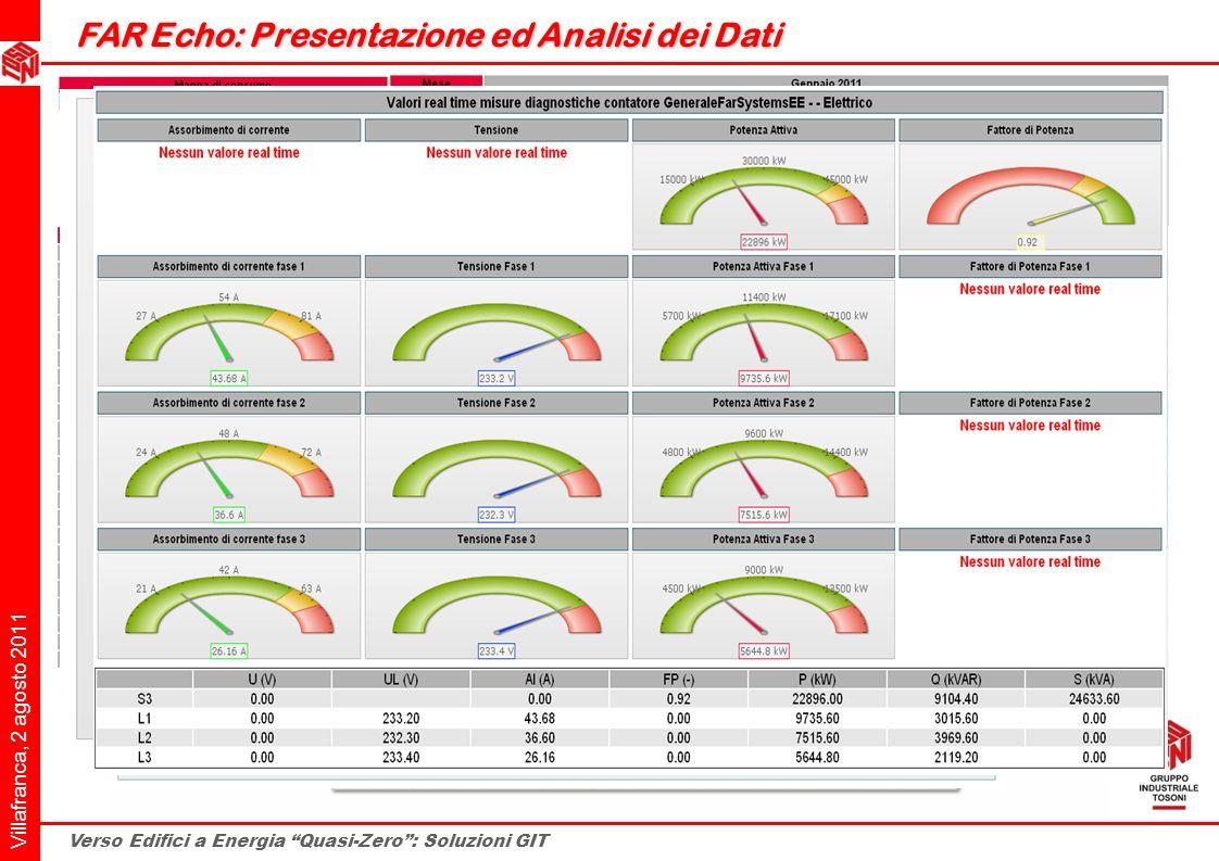Villafranca, 2 agosto 2011 Verso Edifici a Energia Quasi-Zero: Soluzioni GIT FAR Echo: Presentazione ed Analisi dei Dati FAR Echo: Presentazione ed An