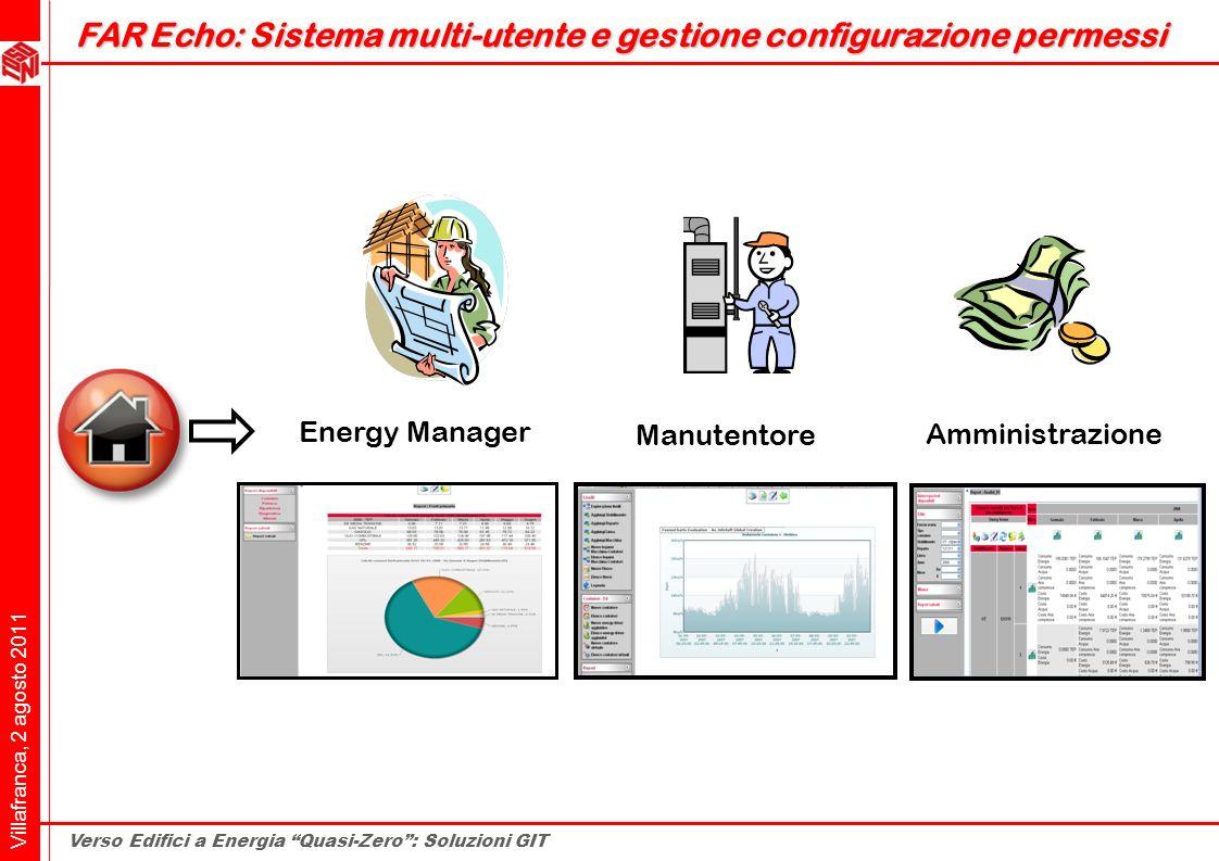 Villafranca, 2 agosto 2011 Verso Edifici a Energia Quasi-Zero: Soluzioni GIT Amministrazione Manutentore Energy Manager FAR Echo: Sistema multi-utente