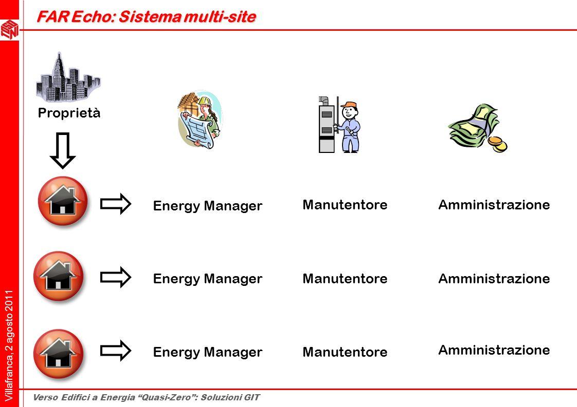 Villafranca, 2 agosto 2011 Verso Edifici a Energia Quasi-Zero: Soluzioni GIT AmministrazioneManutentore Energy Manager Manutentore Amministrazione Pro