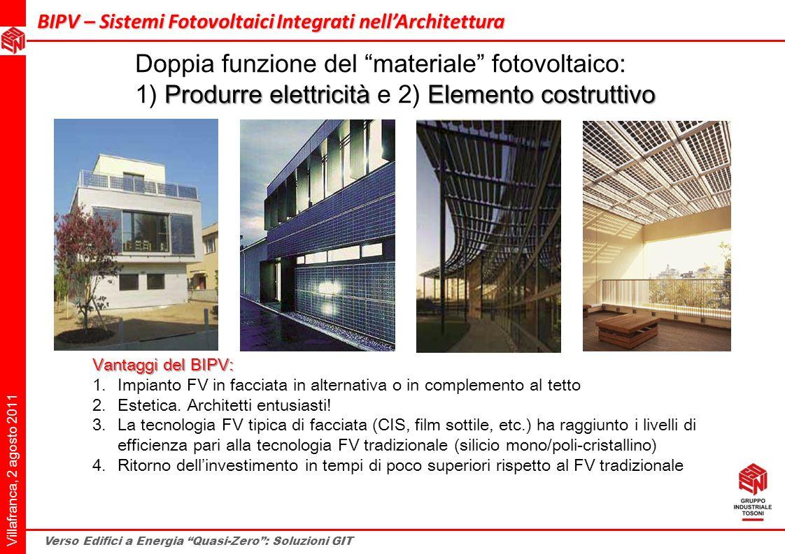 Villafranca, 2 agosto 2011 Verso Edifici a Energia Quasi-Zero: Soluzioni GIT BIPV – Sistemi Fotovoltaici Integrati nellArchitettura BIPV – Sistemi Fot