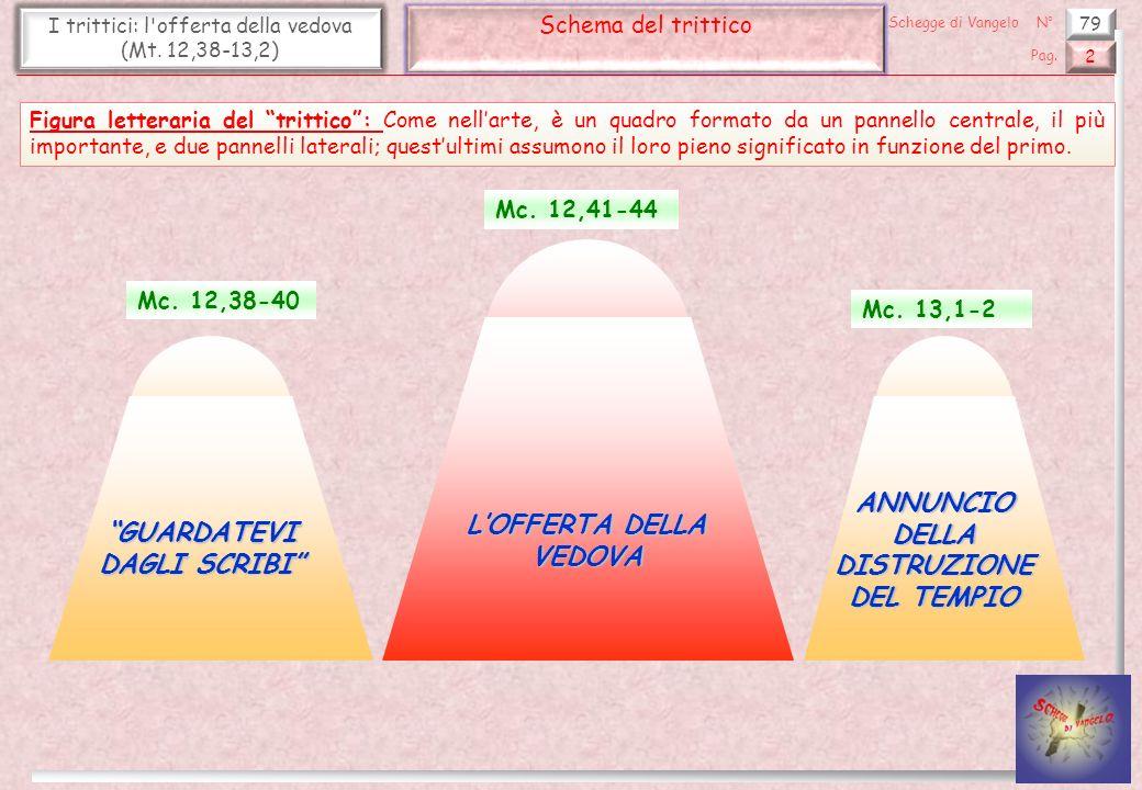 79 I trittici: l'offerta della vedova (Mt. 12,38-13,2) Schema del trittico 2 Pag. Schegge di VangeloN° Mc. 12,38-40 Mc. 12,41-44 Mc. 13,1-2 LOFFERTA D