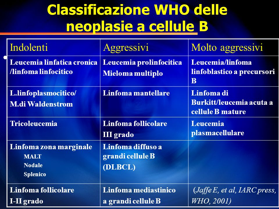 Classificazione WHO delle neoplasie a cellule B IndolentiAggressiviMolto aggressivi Leucemia linfatica cronica /linfoma linfocitico Leucemia prolinfoc