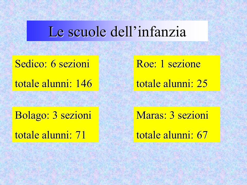 Le scuole dellinfanzia Sedico: 6 sezioni totale alunni: 146 Roe: 1 sezione totale alunni: 25 Bolago: 3 sezioni totale alunni: 71 Maras: 3 sezioni tota