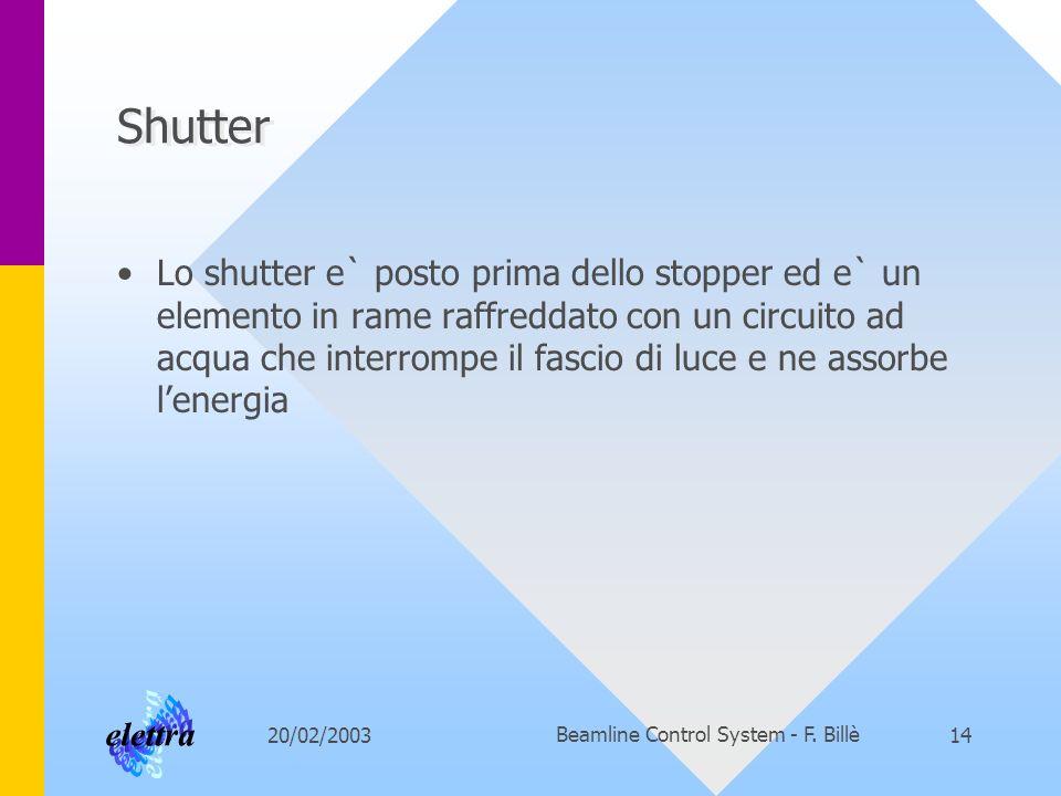 20/02/2003Beamline Control System - F. Billè14 Shutter Lo shutter e` posto prima dello stopper ed e` un elemento in rame raffreddato con un circuito a