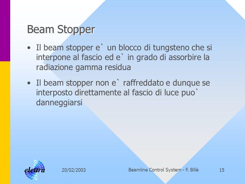20/02/2003Beamline Control System - F. Billè15 Beam Stopper Il beam stopper e` un blocco di tungsteno che si interpone al fascio ed e` in grado di ass