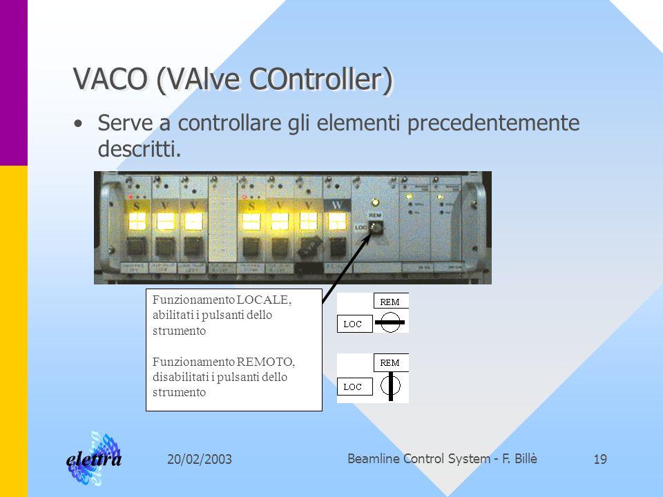 20/02/2003Beamline Control System - F. Billè19 VACO (VAlve COntroller) Serve a controllare gli elementi precedentemente descritti. Funzionamento LOCAL
