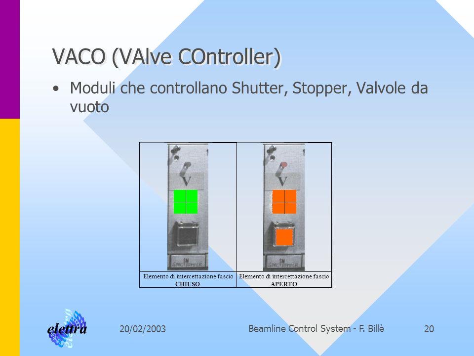 20/02/2003Beamline Control System - F. Billè20 VACO (VAlve COntroller) Moduli che controllano Shutter, Stopper, Valvole da vuoto Elemento di intercett