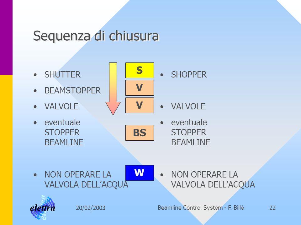 20/02/2003Beamline Control System - F. Billè22 Sequenza di chiusura SHUTTER BEAMSTOPPER VALVOLE eventuale STOPPER BEAMLINE NON OPERARE LA VALVOLA DELL