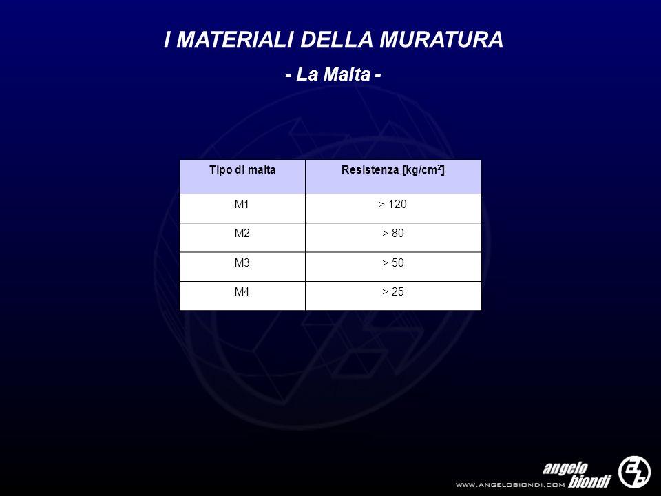 I MATERIALI DELLA MURATURA - La Malta - Tipo di maltaResistenza [kg/cm 2 ] M1> 120 M2> 80 M3> 50 M4> 25
