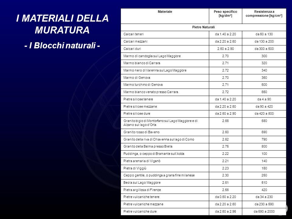 I MATERIALI DELLA MURATURA - I Blocchi naturali - MaterialePeso specifico [kg/dm 3 ] Resistenza a compressione [kg/cm 2 ] Pietre Naturali Calcari tene