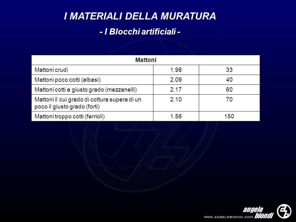 I MATERIALI DELLA MURATURA - I Blocchi artificiali - Mattoni Mattoni crudi1.9833 Mattoni poco cotti (albasi)2.0940 Mattoni cotti a giusto grado (mezza
