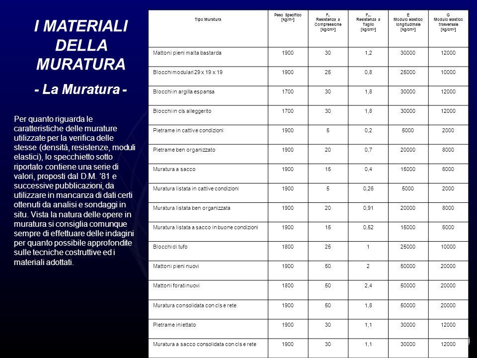 I MATERIALI DELLA MURATURA - La Muratura - Tipo Muratura Peso Specifico [kg/m 3 ] F k Resistenza a Compressione [kg/cm 2 ] F kv Resistenza a Taglio [k