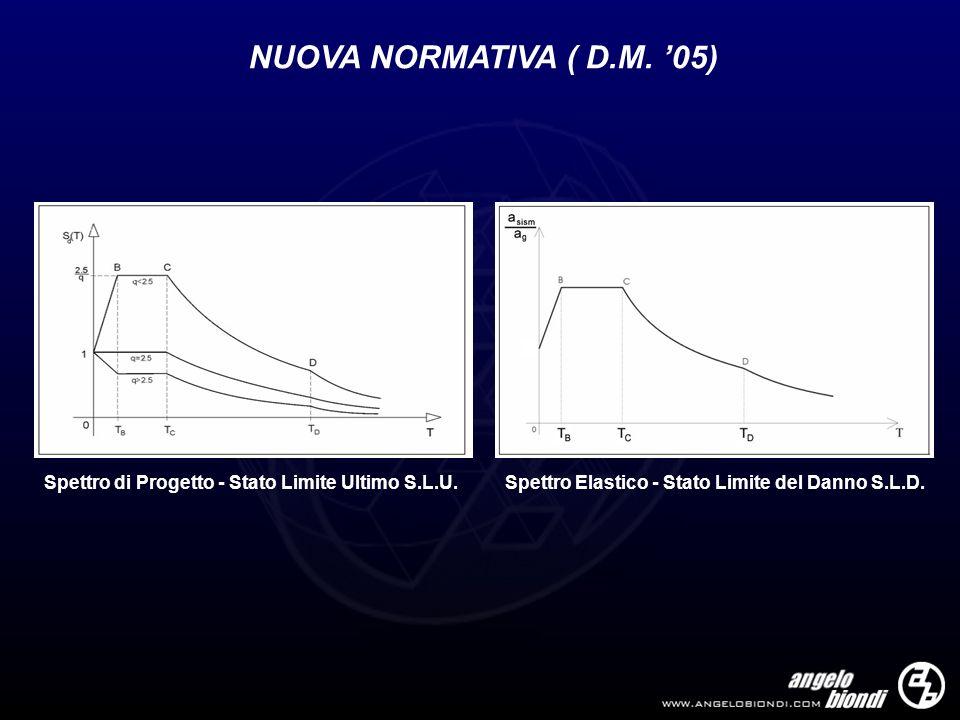 NUOVA NORMATIVA ( D.M. 05) Spettro di Progetto - Stato Limite Ultimo S.L.U.Spettro Elastico - Stato Limite del Danno S.L.D.