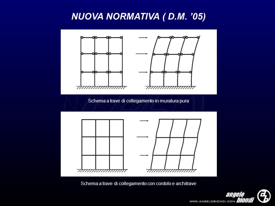 NUOVA NORMATIVA ( D.M. 05) Schema a trave di collegamento in muratura pura Schema a trave di collegamento con cordolo e architrave