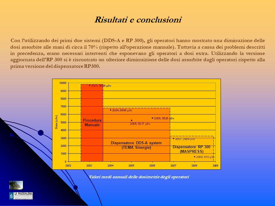 Risultati e conclusioni Con lutilizzando dei primi due sistemi (DDS-A e RP 300), gli operatori hanno mostrato una diminuzione delle dosi assorbite all