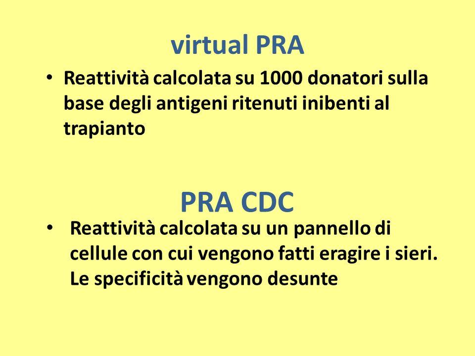 virtual PRA Reattività calcolata su 1000 donatori sulla base degli antigeni ritenuti inibenti al trapianto PRA CDC Reattività calcolata su un pannello