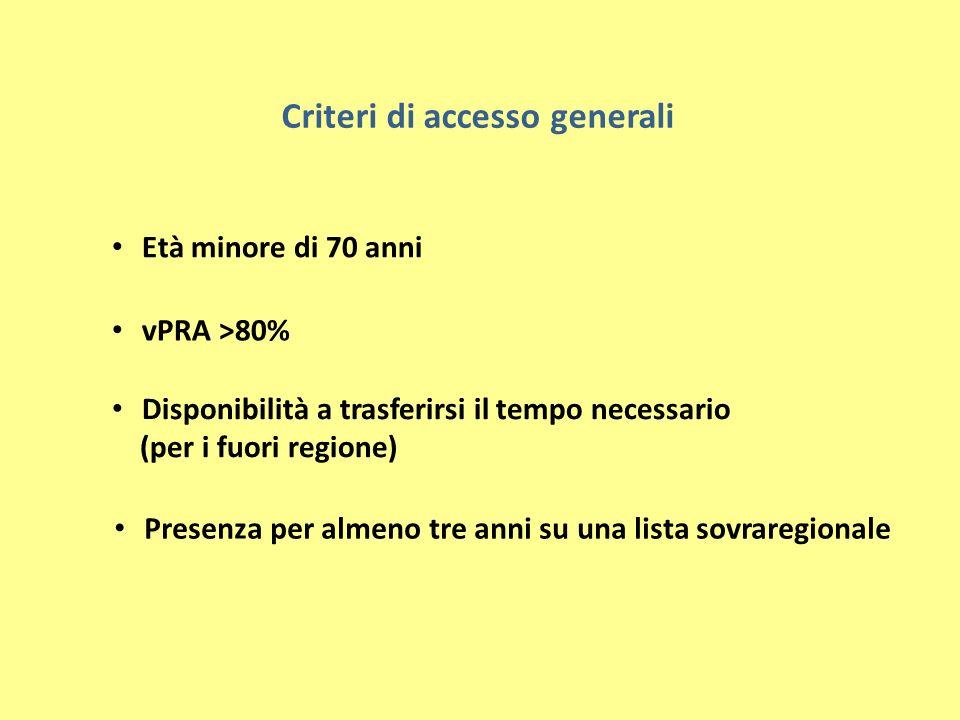 Criteri di accesso generali Età minore di 70 anni vPRA >80% Disponibilità a trasferirsi il tempo necessario (per i fuori regione) Presenza per almeno