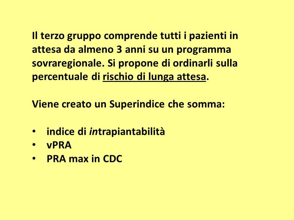 Indice di intrapiantabilità 100 meno Indice trapiantabilità