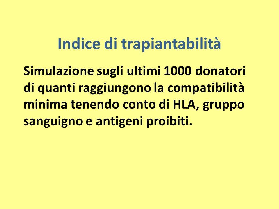 Indice di trapiantabilità Simulazione sugli ultimi 1000 donatori di quanti raggiungono la compatibilità minima tenendo conto di HLA, gruppo sanguigno