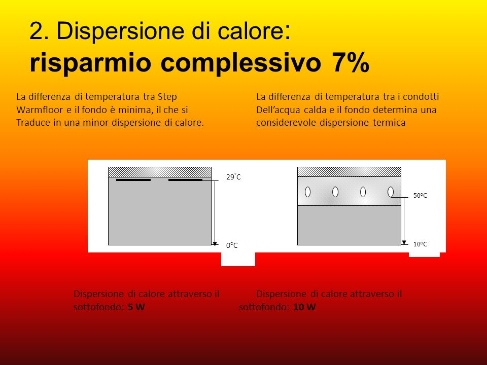 2. Dispersione di calore : risparmio complessivo 7% 29 ° C 0°C 50 o C 10 o C Dispersione di calore attraverso il Dispersione di calore attraverso il s