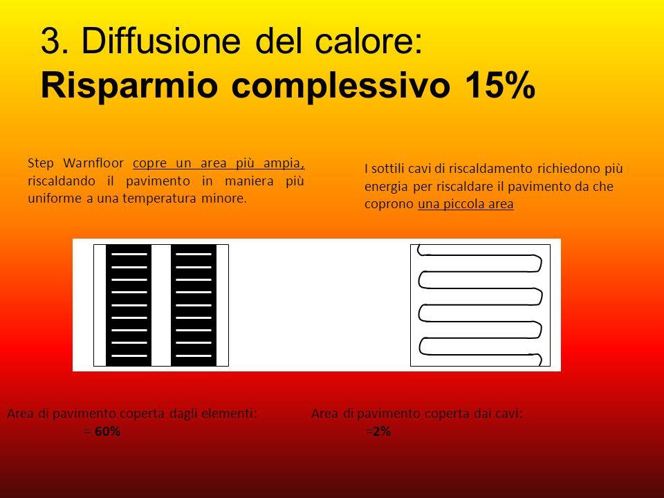 3. Diffusione del calore: Risparmio complessivo 15% Area di pavimento coperta dagli elementi: Area di pavimento coperta dai cavi: = 60% =2% Step Warnf