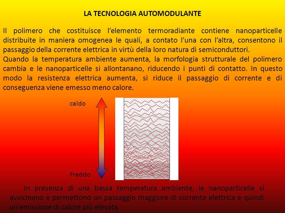 LA TECNOLOGIA AUTOMODULANTE Il polimero che costituisce lelemento termoradiante contiene nanoparticelle distribuite in maniera omogenea le quali, a co