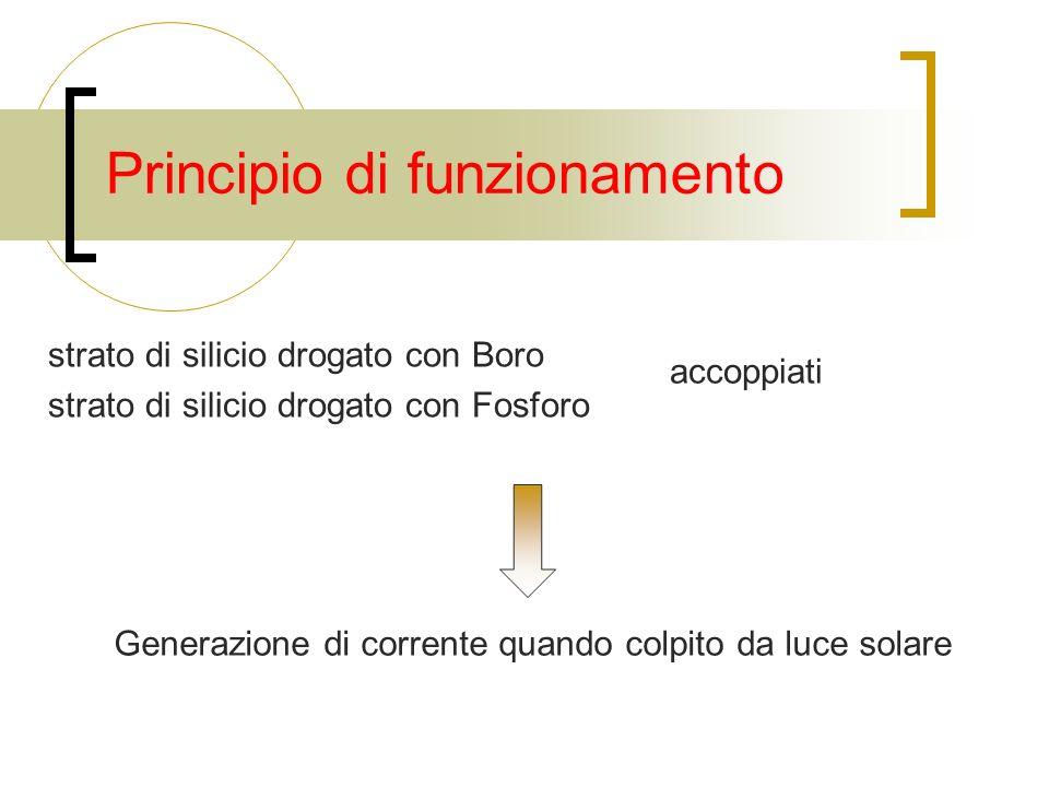 Principio di funzionamento Generazione di corrente quando colpito da luce solare strato di silicio drogato con Boro strato di silicio drogato con Fosforo accoppiati