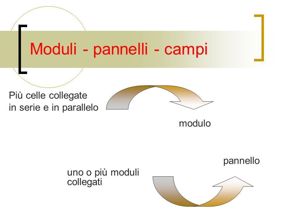 Moduli - pannelli - campi Più celle collegate in serie e in parallelo pannello uno o più moduli collegati modulo