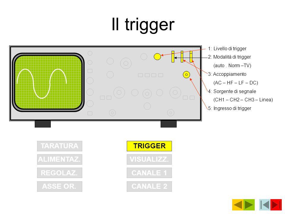 Il trigger TARATURA ALIMENTAZ. REGOLAZ. ASSE OR.CANALE 2 CANALE 1 VISUALIZZ. TRIGGER 1: Livello di trigger 2: Modalità di trigger (auto. Norm –TV) 3:
