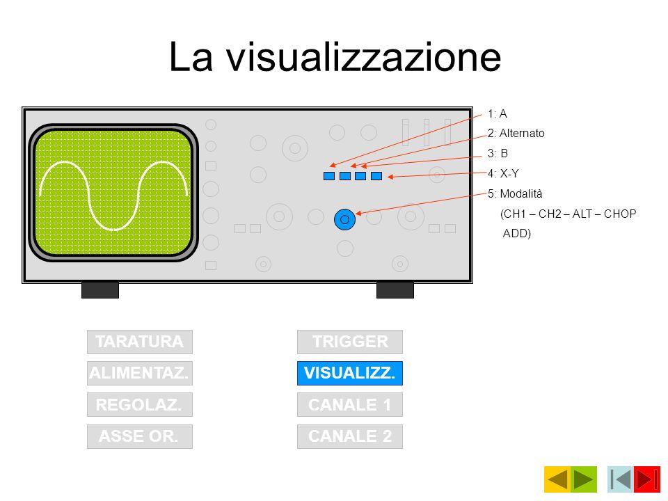 La visualizzazione TARATURA ALIMENTAZ. REGOLAZ. ASSE OR.CANALE 2 CANALE 1 VISUALIZZ. TRIGGER 1: A 2: Alternato 3: B 4: X-Y 5: Modalità (CH1 – CH2 – AL