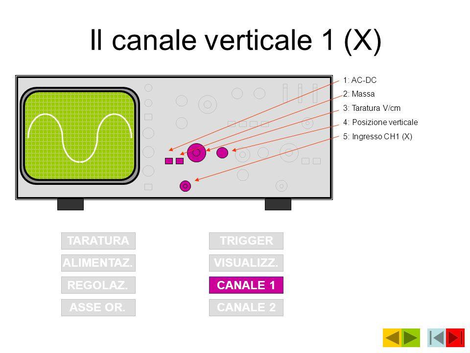 Il canale verticale 1 (X) TARATURA ALIMENTAZ. REGOLAZ. ASSE OR.CANALE 2 CANALE 1 VISUALIZZ. TRIGGER 1: AC-DC 2: Massa 3: Taratura V/cm 4: Posizione ve