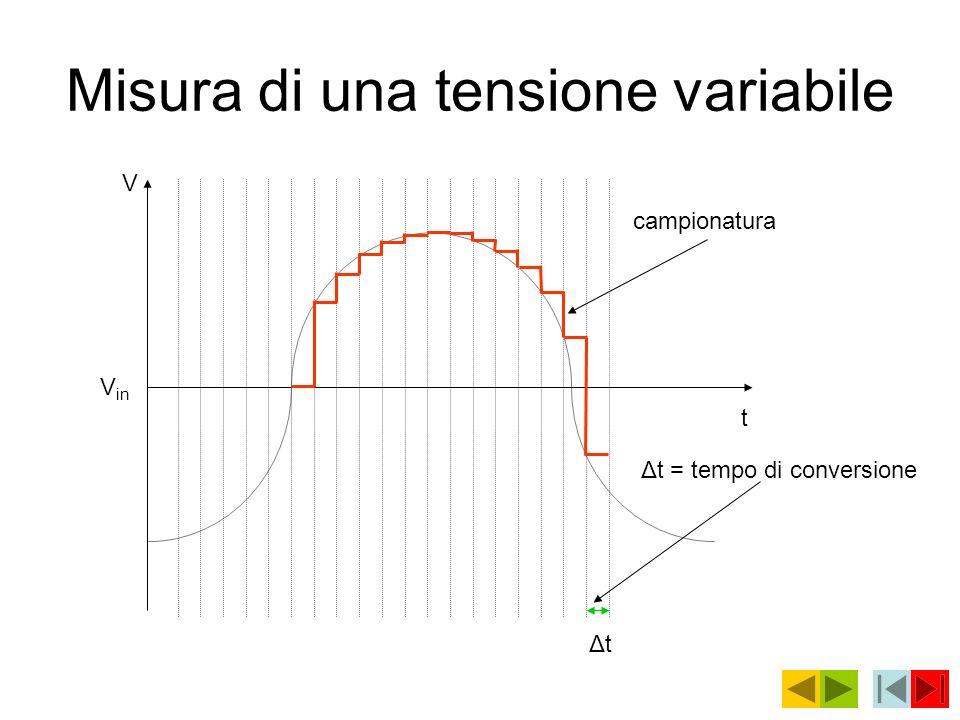 Misura di una tensione variabile V in V t campionatura ΔtΔt Δt = tempo di conversione