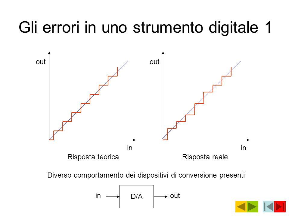 Gli errori in uno strumento digitale 1 D/A inout in Risposta teorica in Risposta reale Diverso comportamento dei dispositivi di conversione presenti