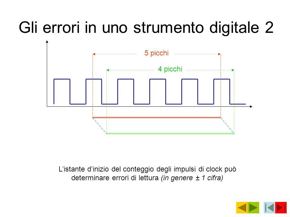 Gli errori in uno strumento digitale 2 5 picchi 4 picchi Listante dinizio del conteggio degli impulsi di clock può determinare errori di lettura (in g