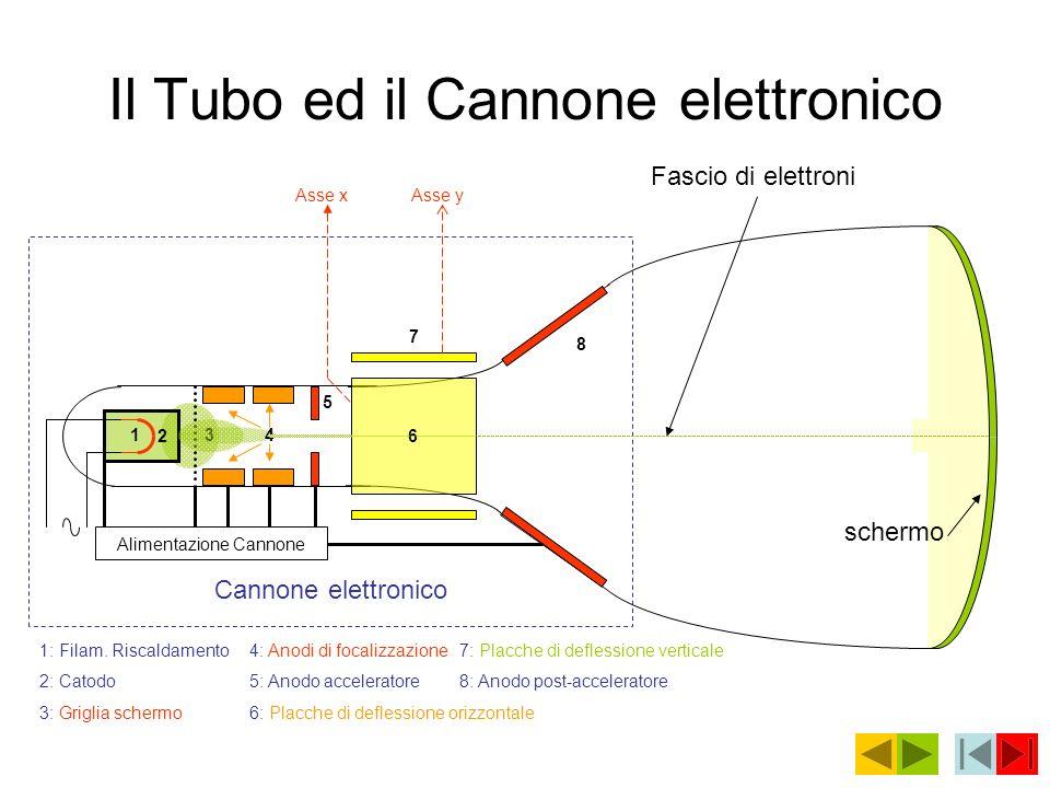 Il Tubo ed il Cannone elettronico Cannone elettronico 6 2 schermo 134 5 7 8 1: Filam. Riscaldamento4: Anodi di focalizzazione7: Placche di deflessione