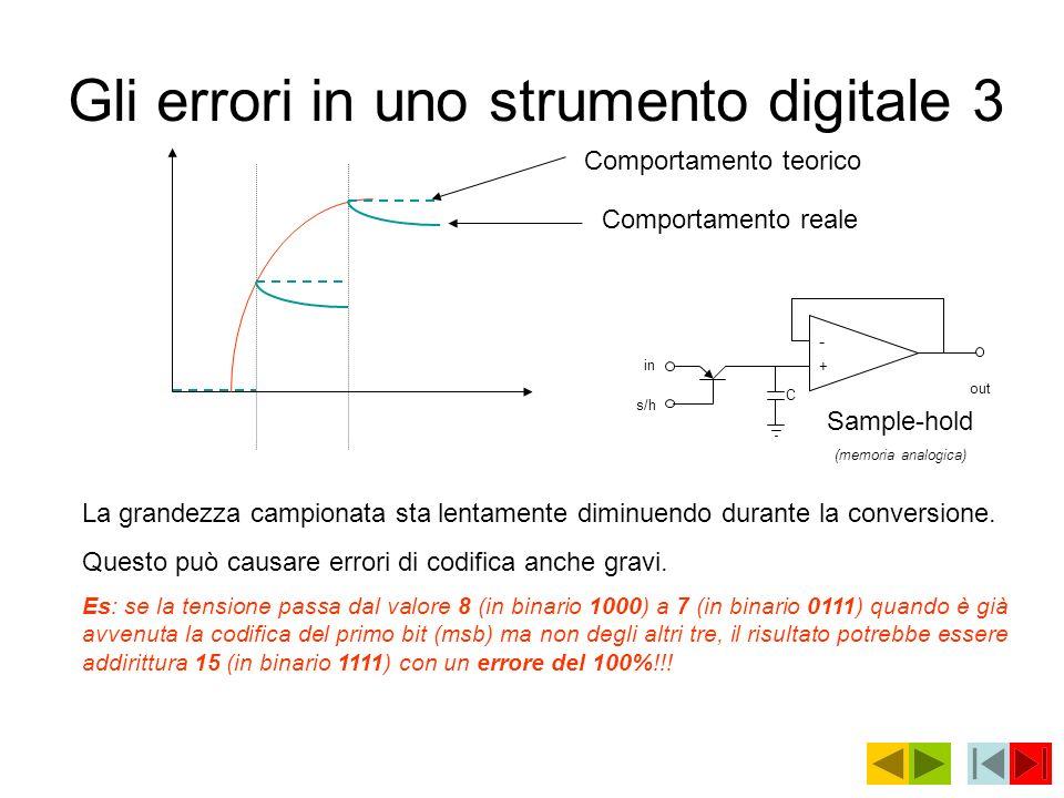 Gli errori in uno strumento digitale 3 Comportamento teorico Comportamento reale La grandezza campionata sta lentamente diminuendo durante la conversi