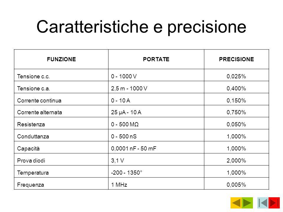 Caratteristiche e precisione FUNZIONEPORTATEPRECISIONE Tensione c.c.0 - 1000 V0,025% Tensione c.a.2,5 m - 1000 V0,400% Corrente continua0 - 10 A0,150%