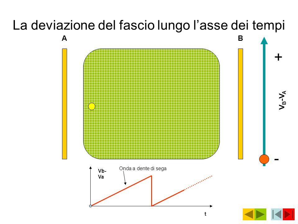 Schema di un oscilloscopio Alimentazione Ingressi 1/2 Assi ampiezze (verticale) Asse dei tempi (orizzontale) CRT Selet.
