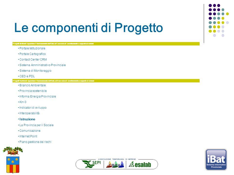 Le componenti di Progetto Progetti strutturali: riguardano il funzionamento dellEnte ed il suo ruolo di coordinamento e supporto ai comuni Portale Ist