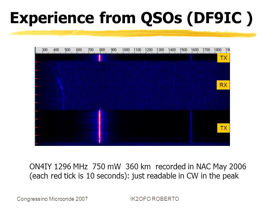 Congressino Microonde 2007IK2OFO ROBERTO Experience from QSOs (DF9IC ) ON4IY 1296 MHz 750 mW 360 km recorded in NAC May 2006 (each red tick is 10 seco