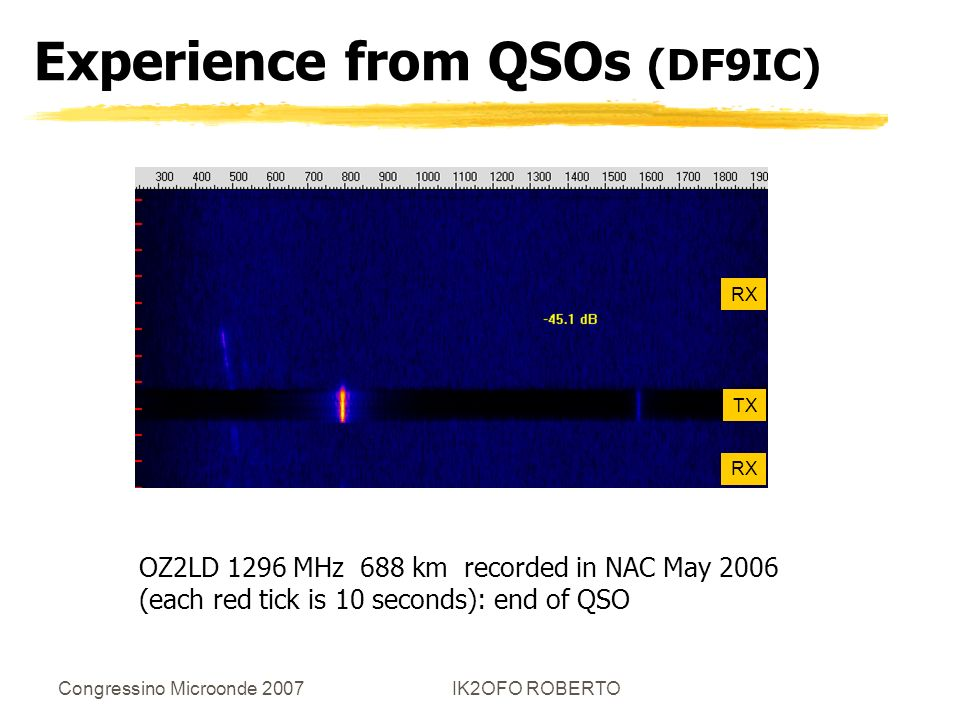 Congressino Microonde 2007IK2OFO ROBERTO Experience from QSOs (DF9IC) OZ2LD 1296 MHz 688 km recorded in NAC May 2006 (each red tick is 10 seconds): en